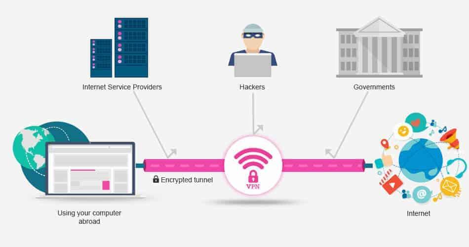 كيف أ VPN يعمل الخدمة