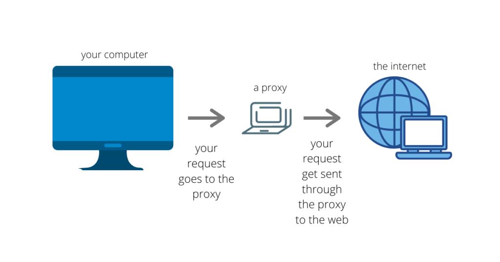 Co to jest A Proxy Serwer?